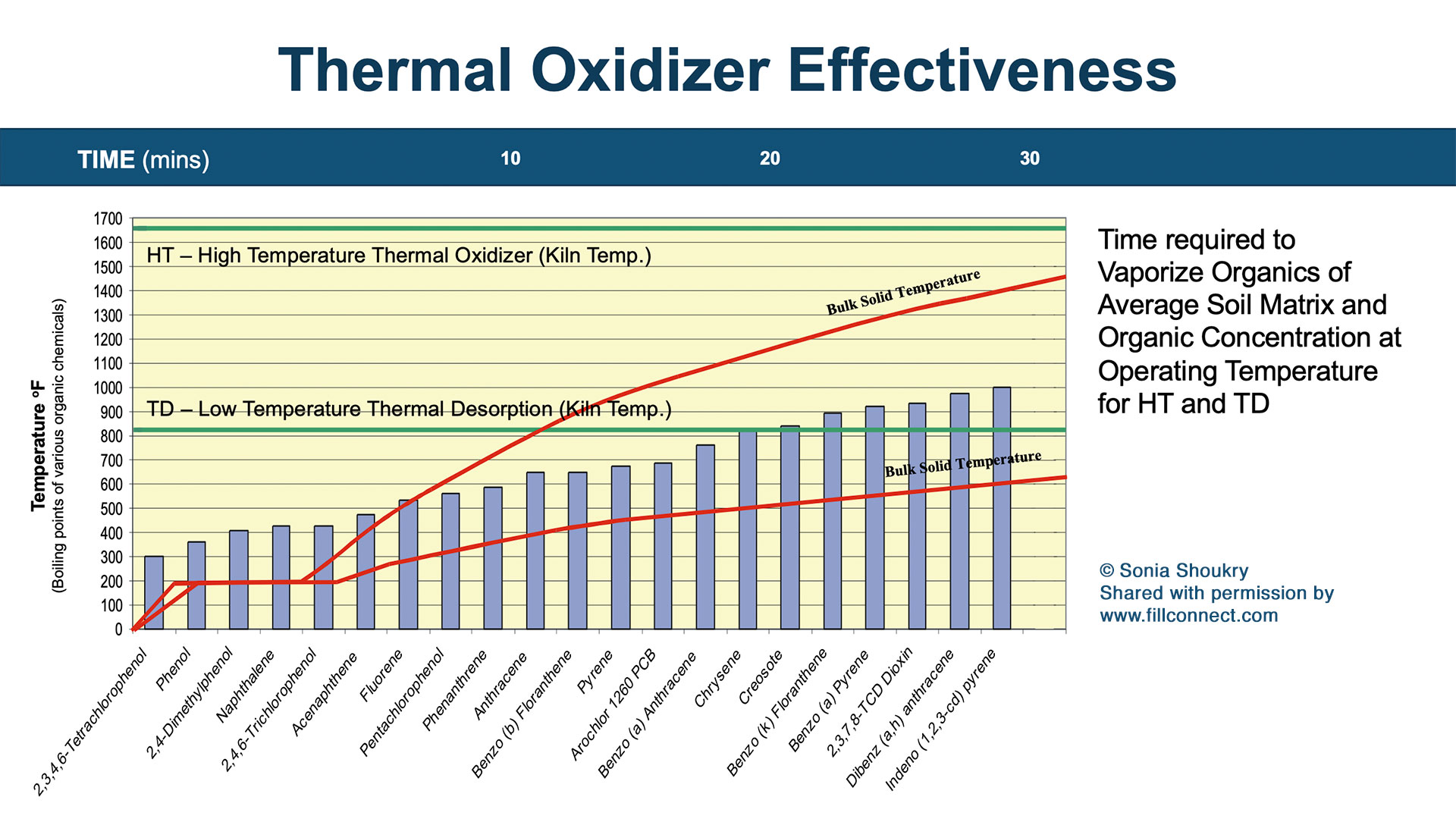 Thermal Oxidizer Effectiveness